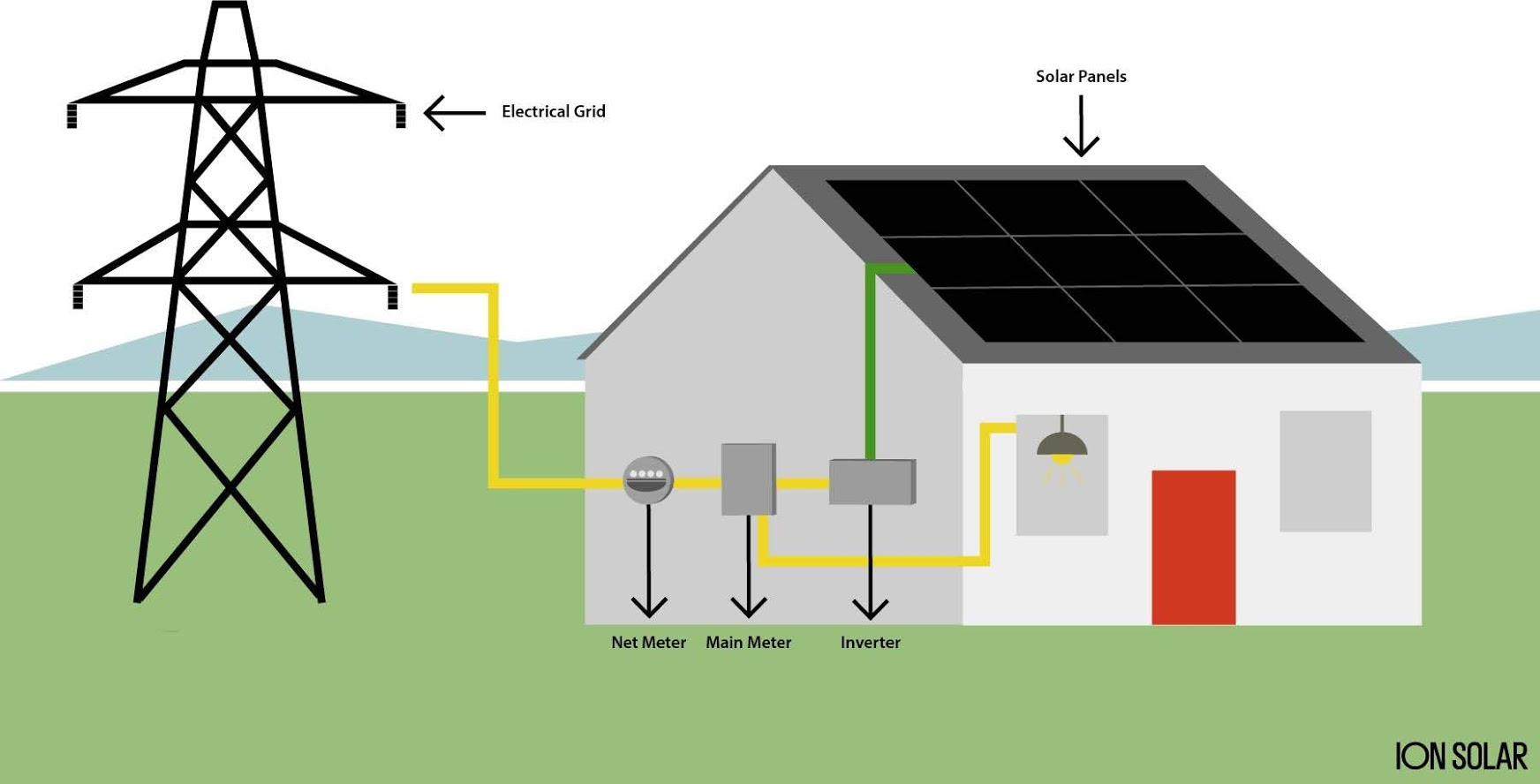 What Is Net Metering And How Does It Benefit You?